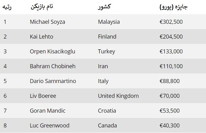 پوکر باز ایرانی چهارم شد