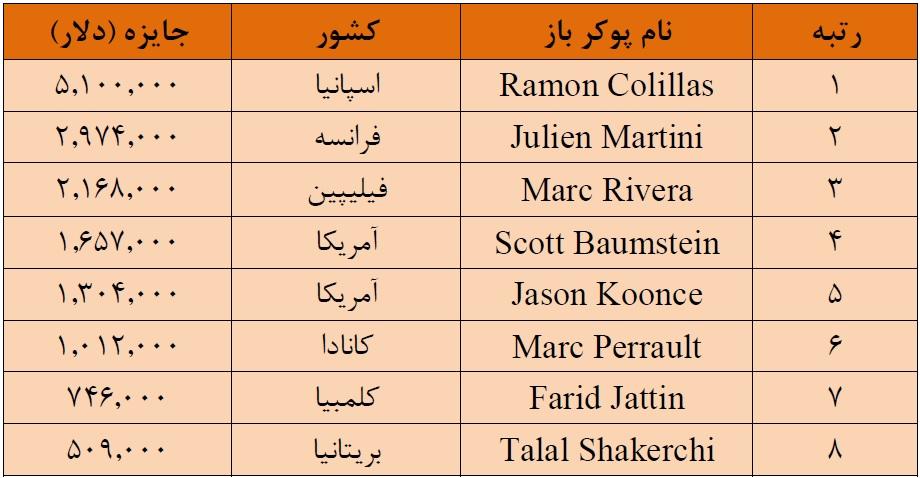 جدول برندگان تورنومنت پوکر PSPC